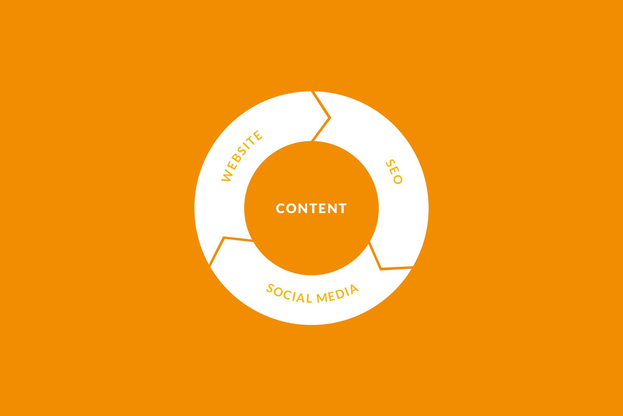 Content wheel on orange background - SEO strategy tips